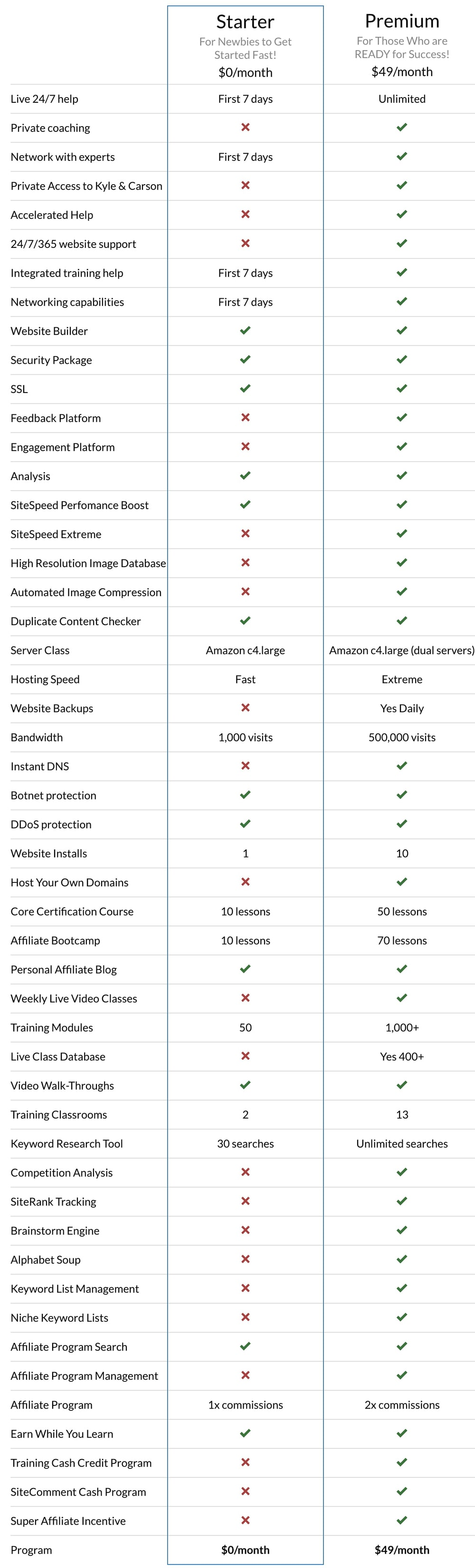 My Wealthy Affiliate Review - Comparison Chart