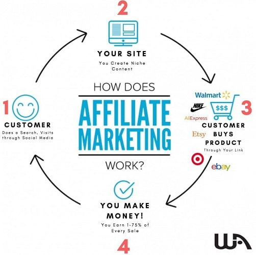 What Is Affiliate Marketing and Does It Work - Diagram Process of Making Money with Affiliate Marketing