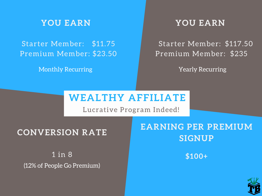My Wealthy Affiliate Review - Recurring Commission Overview